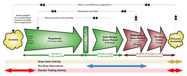 Lebenszyklus einer gTLD Domain